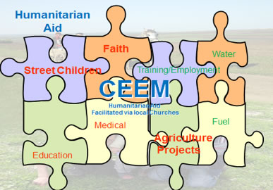 CEEM Moldova Projects